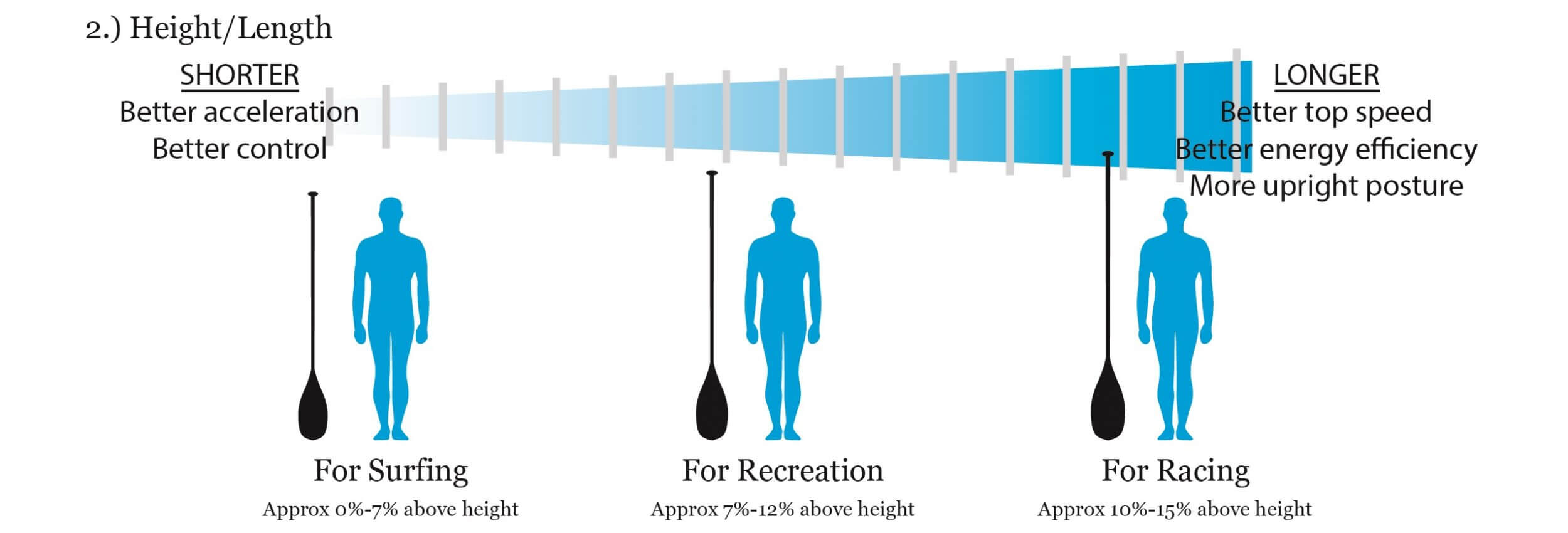 paddle length